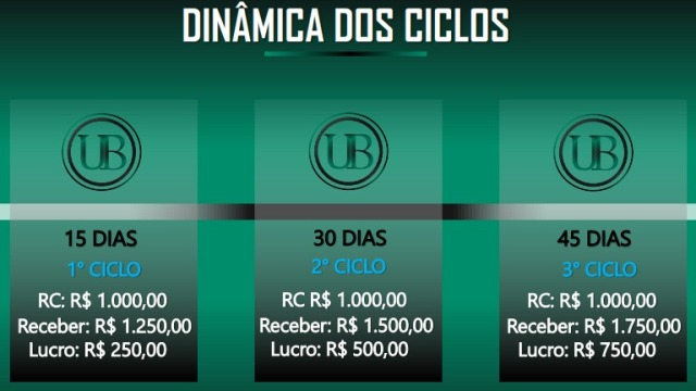 Dinâmica dos ciclos da União Brazil